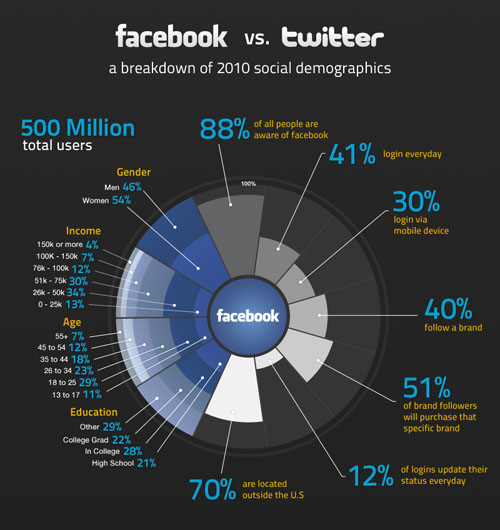 facebook_vs_twitter_infographic3