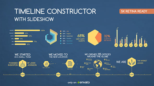 Timeline of the Company (Constructor)
